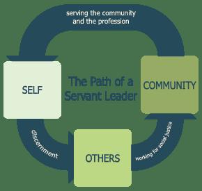ServLead_framework-01